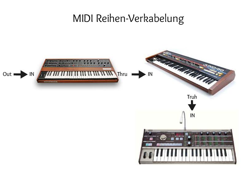MIDI richtig verkabeln - Alles was Du wissen musst!