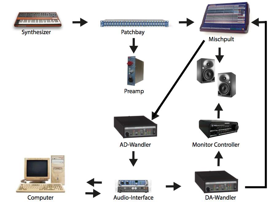Audio Signal Fluss